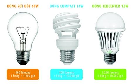 Sử dụng điện tiết kiệm